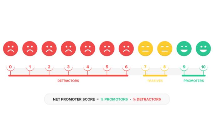 The Net Promoter Score System