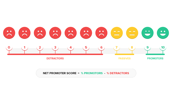 How to Calculate the Net Promoter Score?