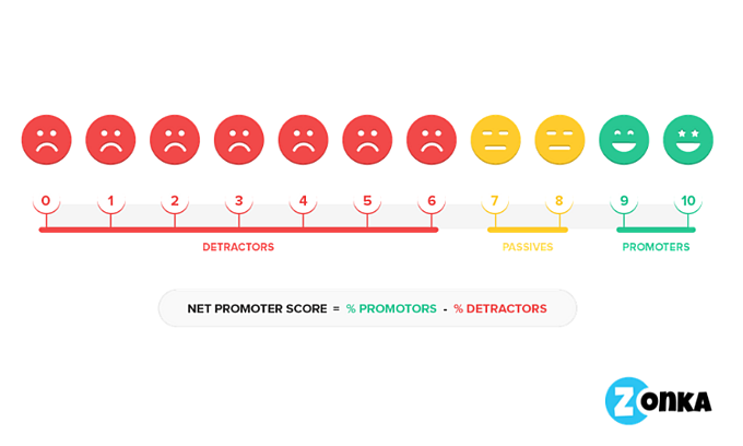 What is a Net Promoter Score? Definition and Examples