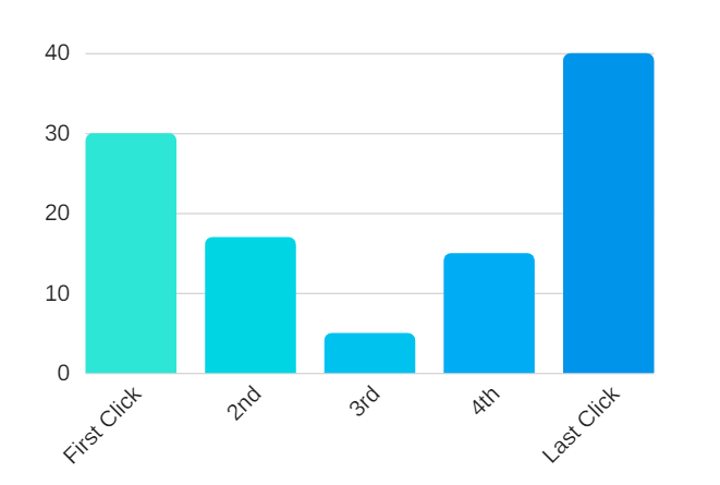 Custom Attribution Model, Google Analytics