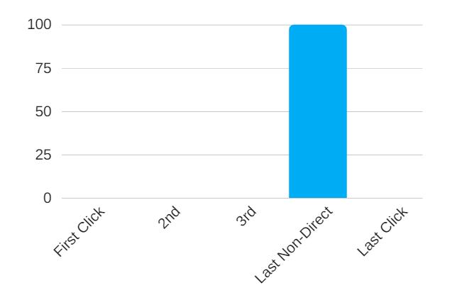 Last Non-Direct Click Attribution Models, Google Analytics