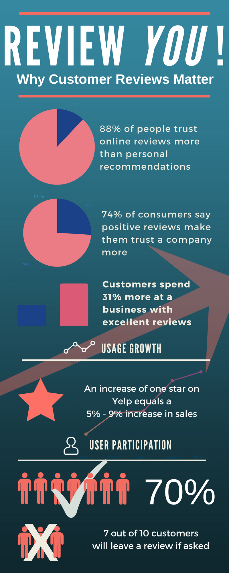 Customer Reviews Matter to Your Busienss