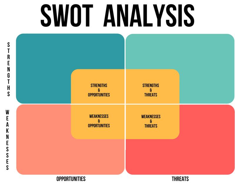 Digital marketing SWOT Analysis Diagram