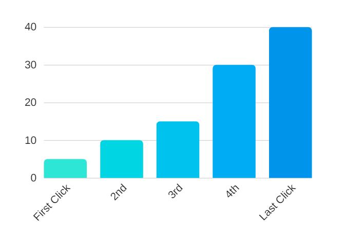 Time Decay Attribution Model, Google Analytics