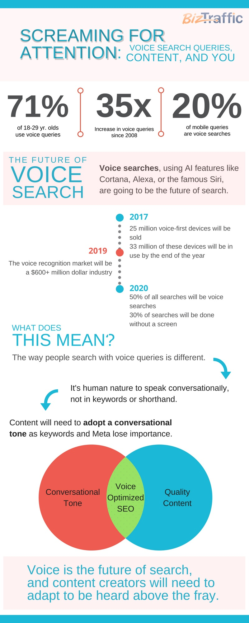 How does voice search impact your SEO strategy?