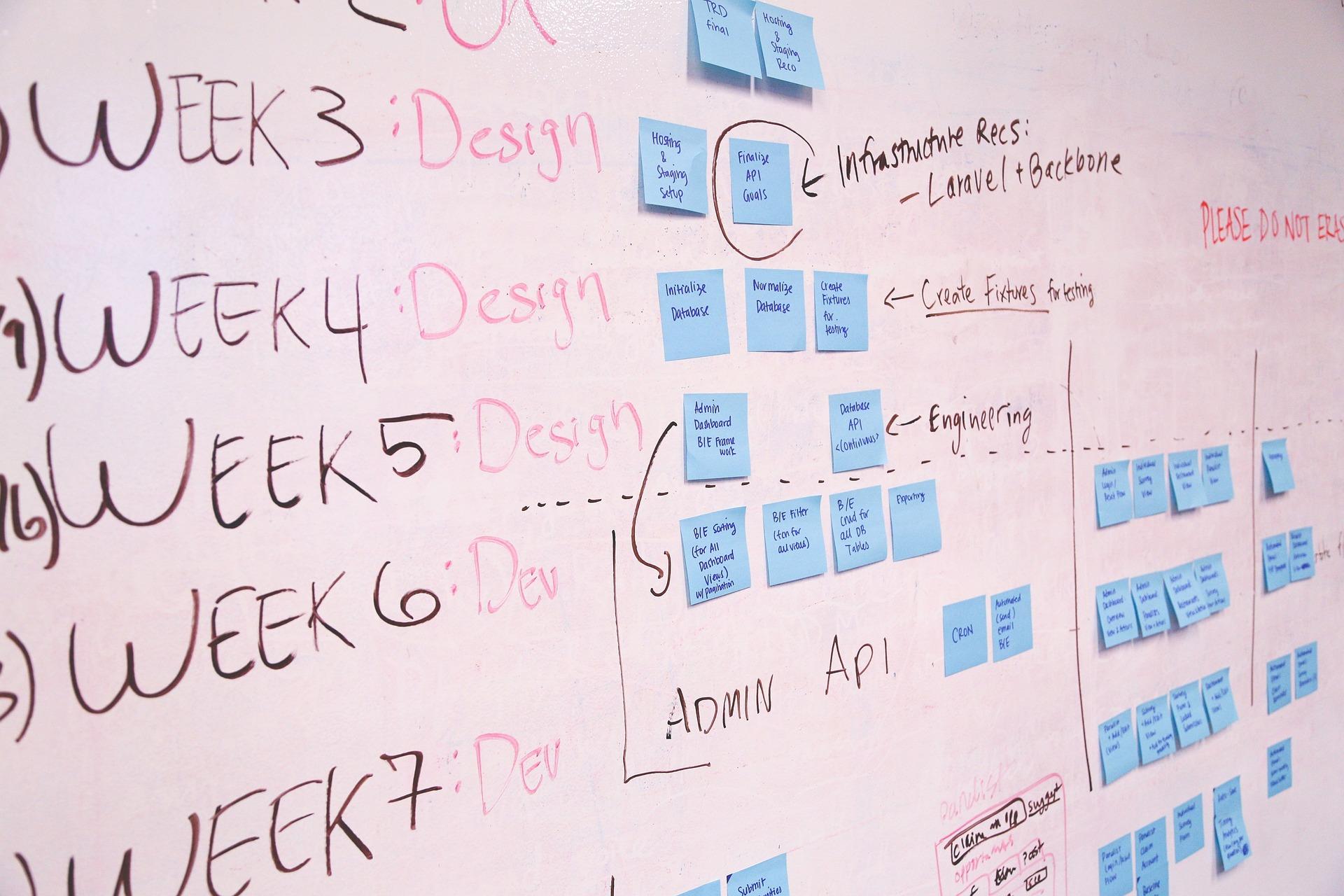 Digital marketing SWOT action plan