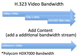 Video Conferencing Bandwidth
