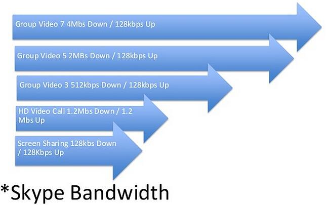 What is the ideal bandwidth for video conferencing? : CRS Support System