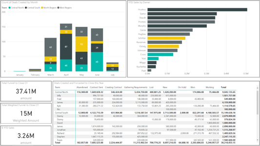 The Bayard Bradford HubSpot + Power BI Integration helps business analysts and decision makers analyze data fluently. The HubSpot to Power BI connector has a simple point and click setup, and includes the required cloud-based server and data warehouse.