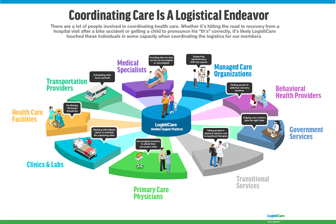 Coordinating Care Is a Logistical Endeavor [INFOGRAPHIC]