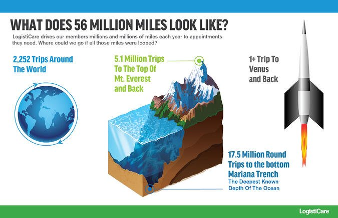 What Does 56 Million Miles Look Like? [INFOGRAPHIC]
