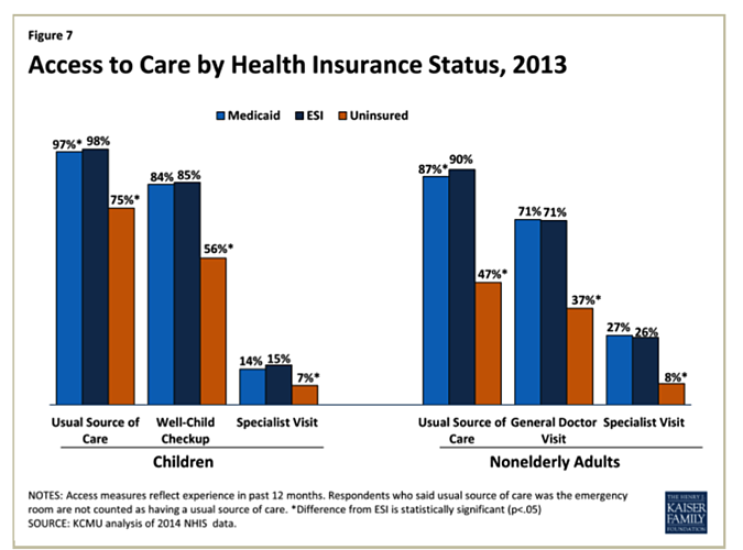 Access to Care: The Affordable Care Act Turns Five with a Focus on Getting the Uninsured Insured
