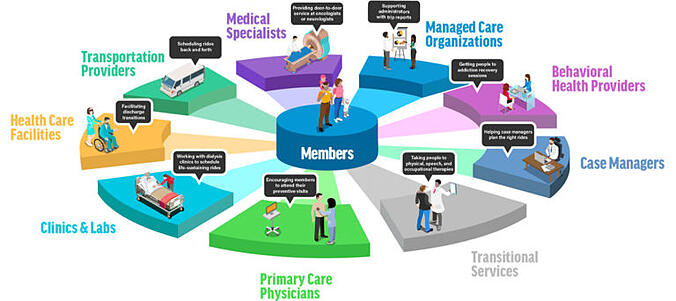 Helping a Managed Care Organization Expand Services to Members