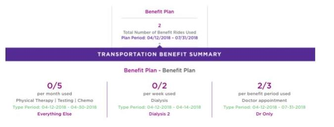 2018 MTAC Medicare ROI Study Report: The Value of Medicaid's Transportation Benefit