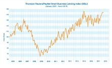 Small Business Credit Outlook: May 2018