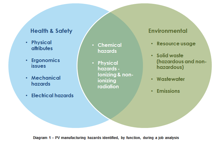 what health & safety professionals in manufacturing can ... nature of force venn diagram