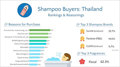 Shampoo Buyer Personas: Thailand
