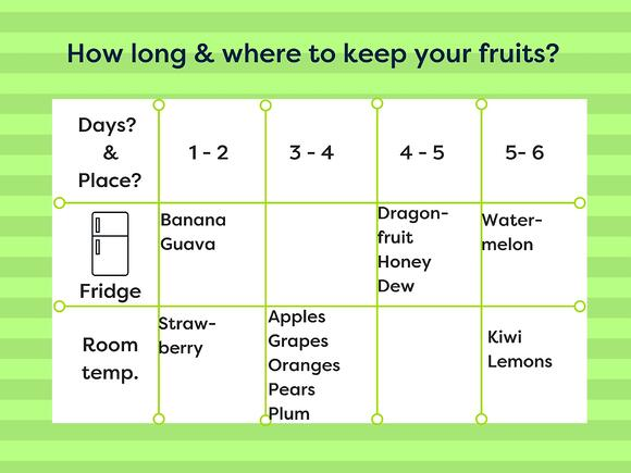 How to keep your fruits & your employees happy?
