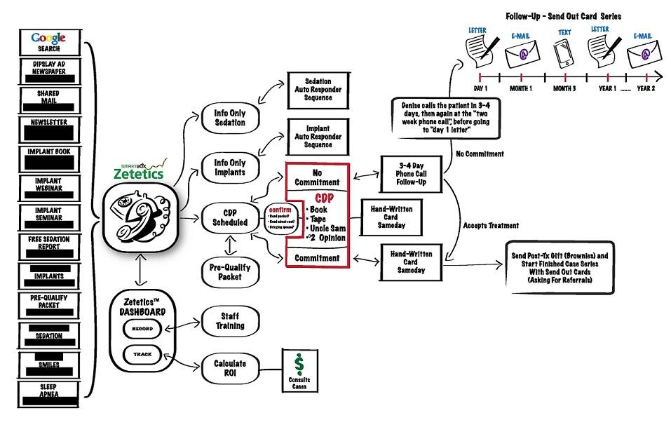 Dentist X Marketing Flow Chart