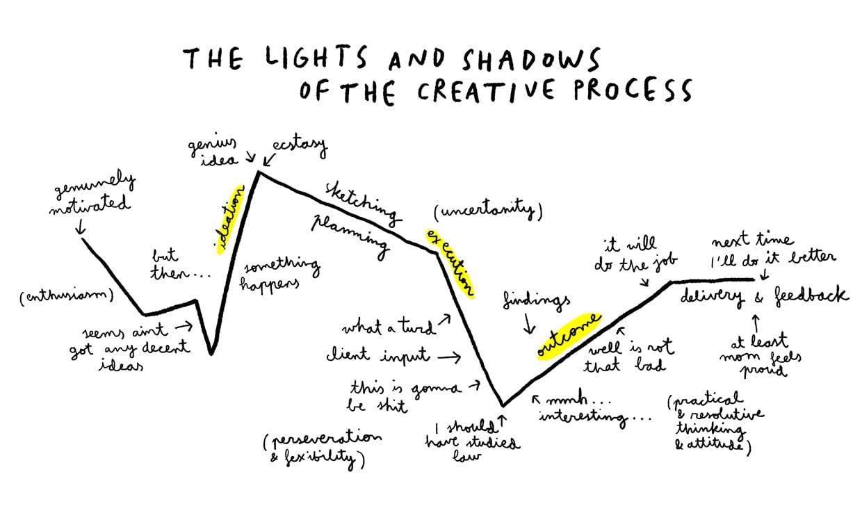 het creatieve proces