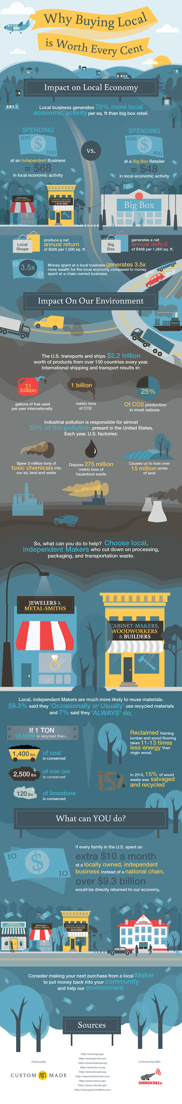 buying_local_infograph