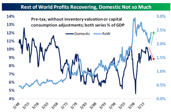 Domestic vs. Rest of World Profits.png
