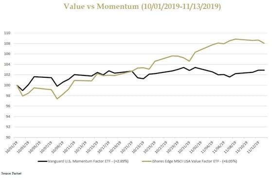 Momentum Chart