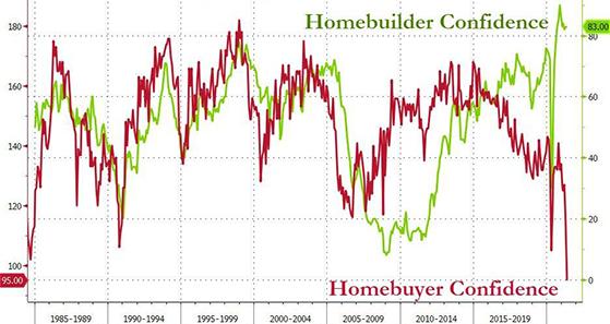 Homebuilder-confidencejune21