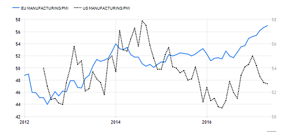 US. vs. EU Manufacturing.png
