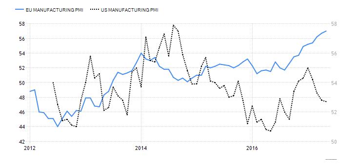 US. vs. EU Manufacturing.png
