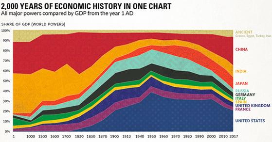 chart-2000-years