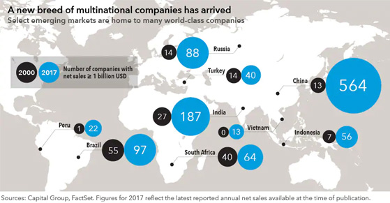 chart-multinational-companies