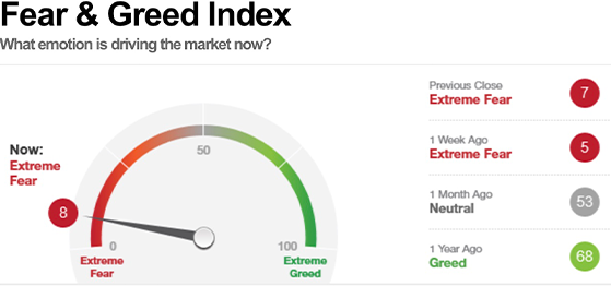fear-greed-index