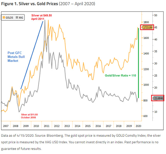 silver-price-withgold