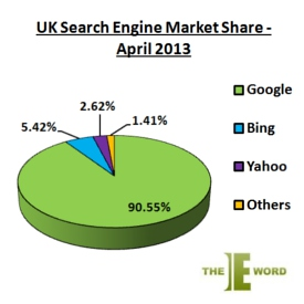 UK Search Engine Market Share
