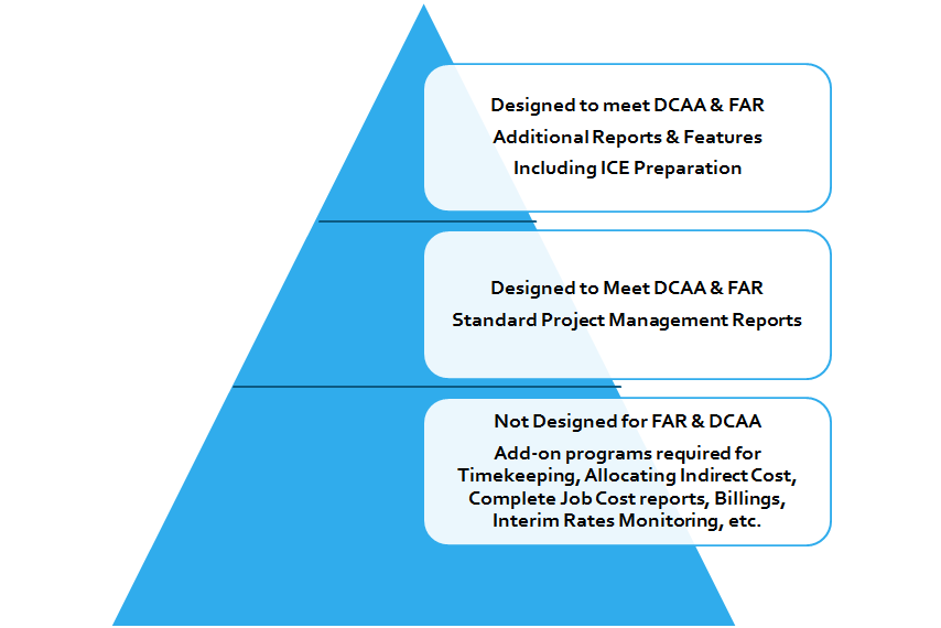 Reliascent Dcaa Approved Accounting System And Software