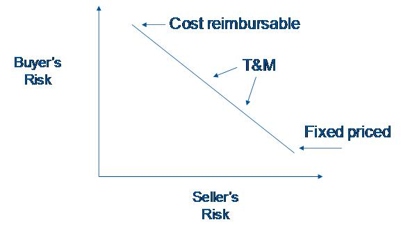 Government Contract Types & the Risk Continuum