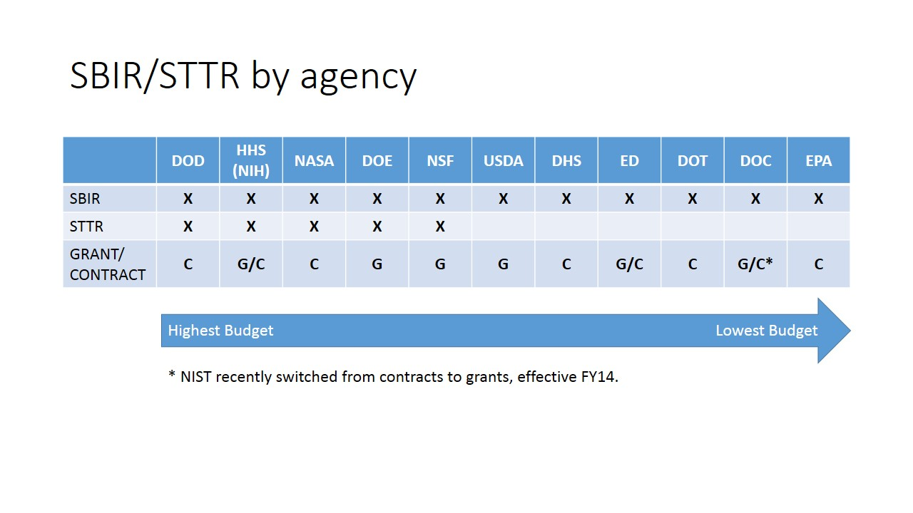 SBIR/STTR Agencies and Budgets