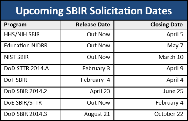 SBIR Solicitation Dates 2014
