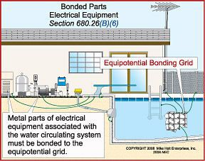 bonding_image bonding 101 why handrails, coping, and water could shock you swimming pool wiring diagram at gsmx.co