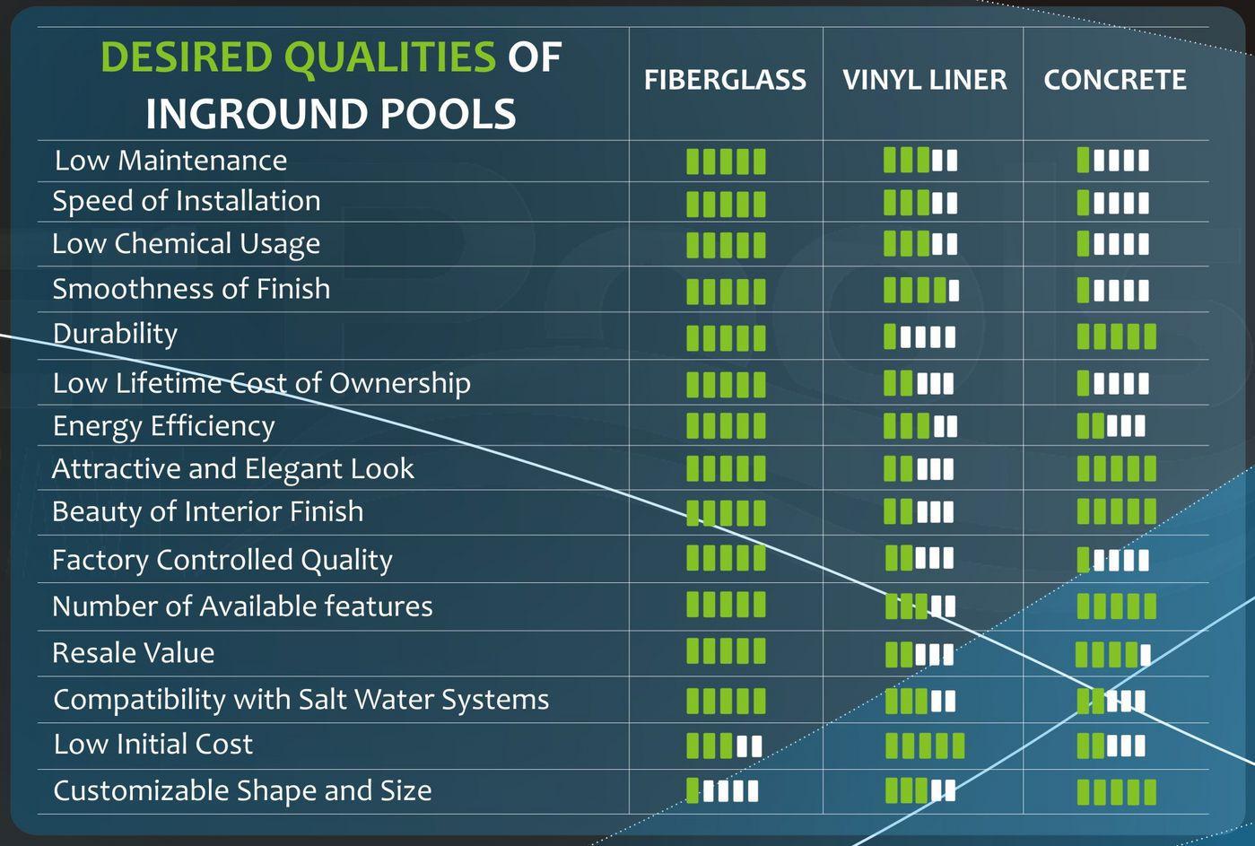 Fiberglass Vs Concrete Vs Vinyl Liner Which Is Best