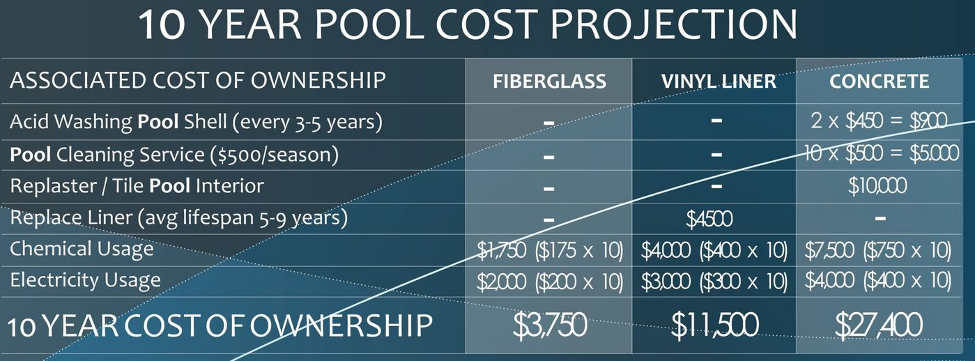 10 Year Pool Cost Projection