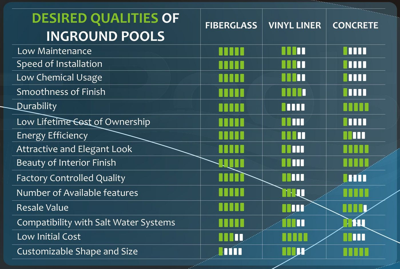 Swimming Pool Surface Comparison Chart : Fiberglass vs concrete vinyl liner which is best