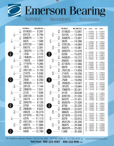 Emerson Inch-Decimal Conversion Chart