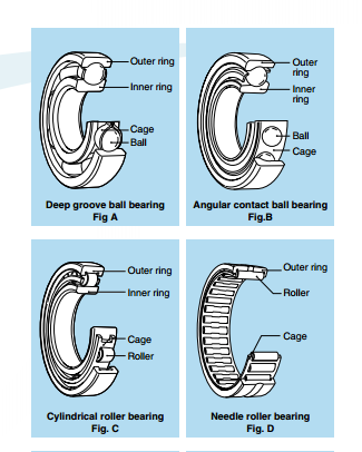 Classification and Characteristics of Rolling Bearings