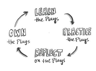 Learning Cycle Responsive Org Playbook