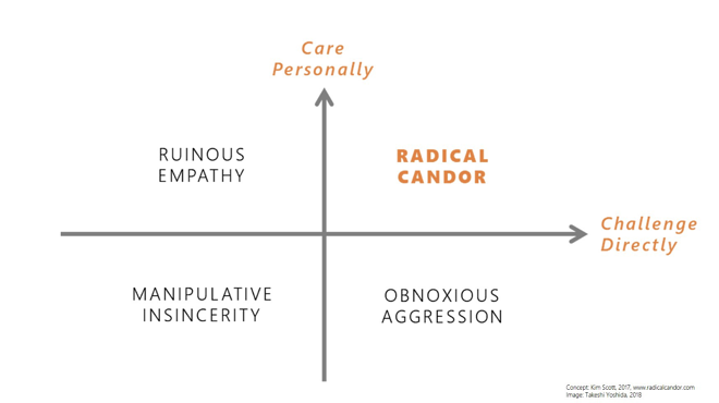A graph charting radical candor along the axes of care personally and challenge directly.