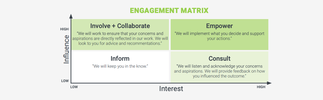 Engagement matrix
