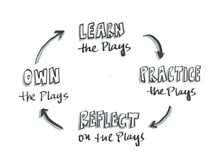 Learning Design Cycle for Responsive Orgs