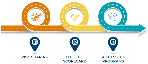 Roadmap: Risk-sharing, College Score Card, and Successful Programs